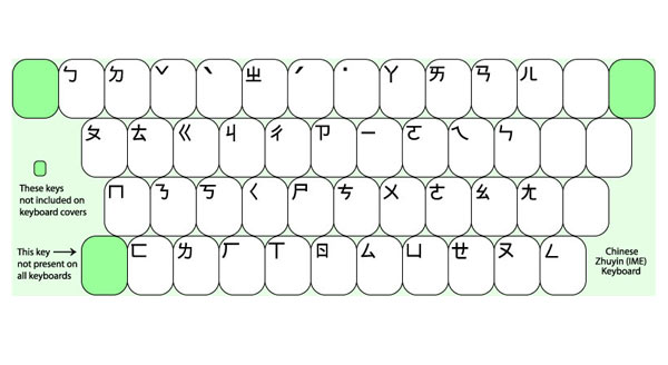 Chinesepinyin Keyboard Layout