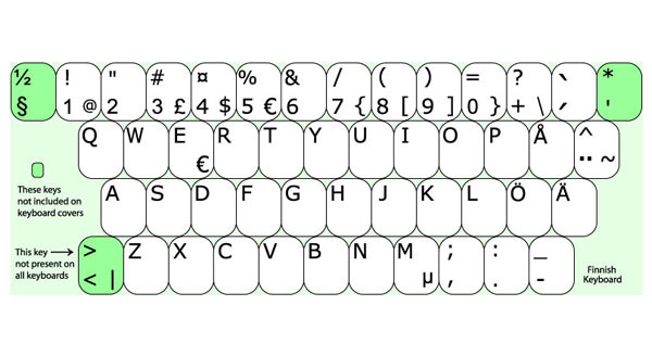 Keyboard Layout Finnish