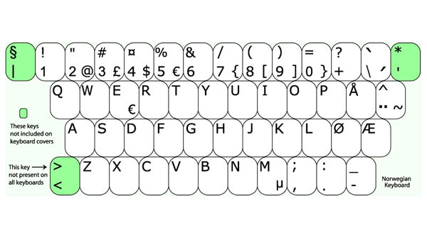 Norwegian Keyboard Layout